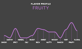 Cognac Show Delamain XO Pale and dry taste profile.png