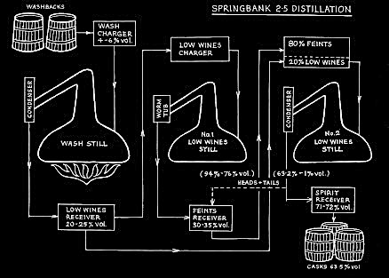 springbank_distillation.jpg